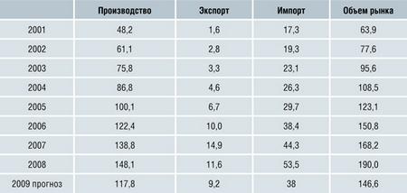 Обзор российского рынка плитки